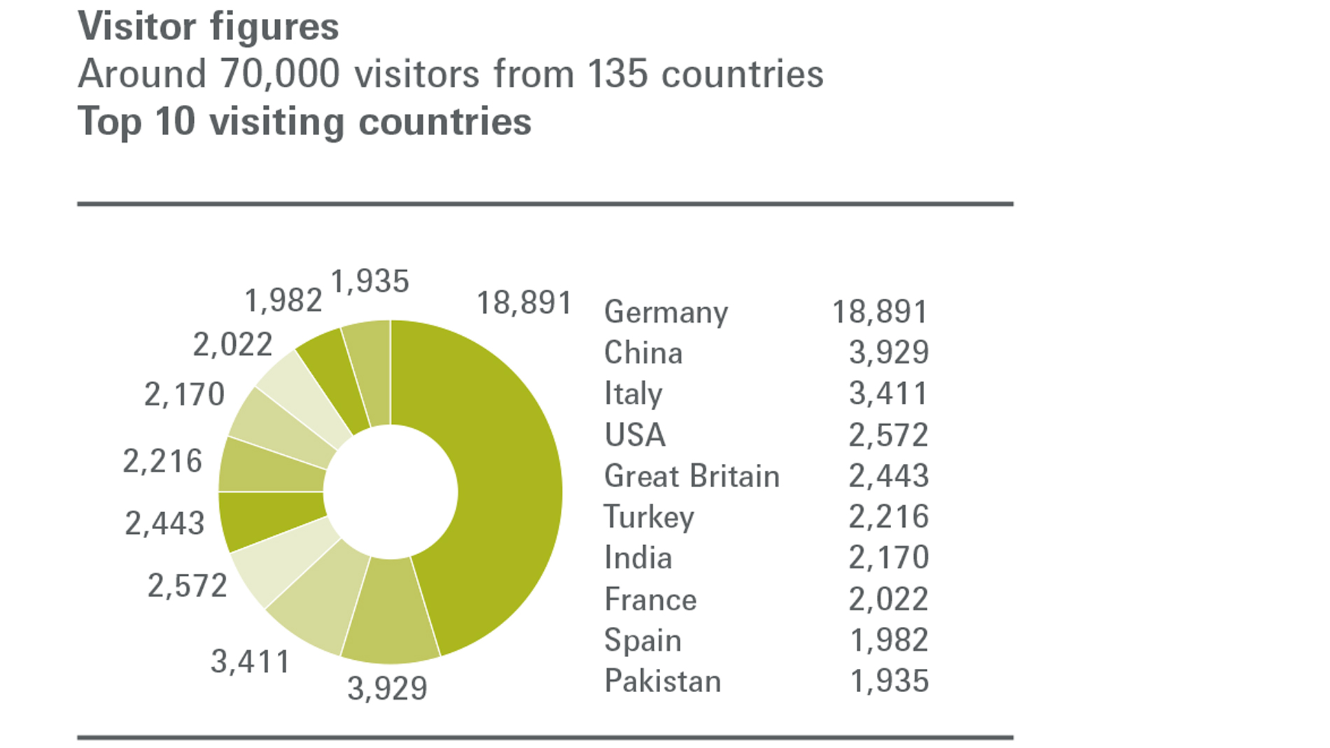 Visitors figures